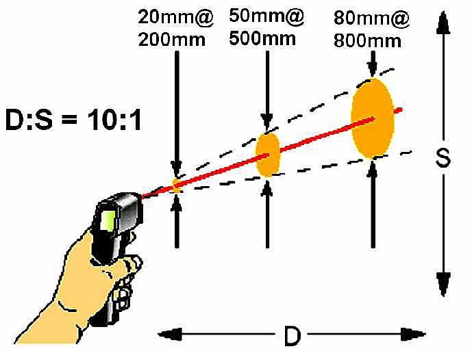 Piromety optyka
